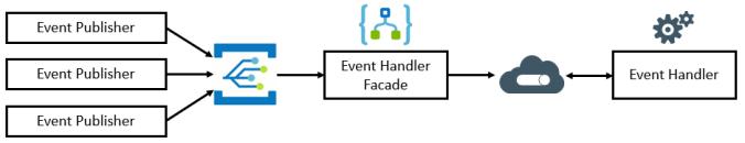 Event Handler Facades