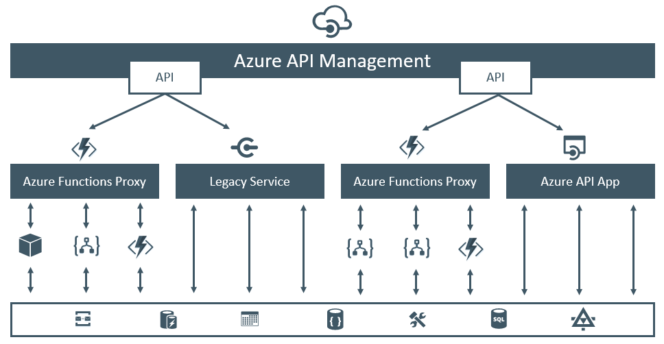 Azure Function Proxies – Part 4: A very lightweight API