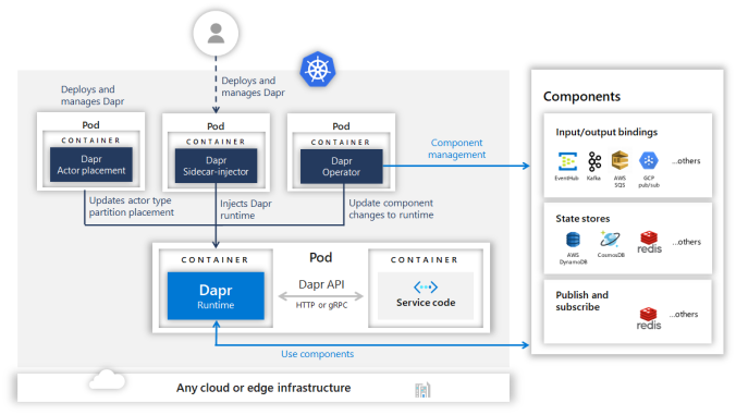 overview_kubernetes